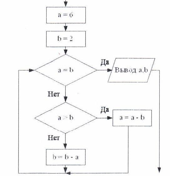 """блок-схемы алгоритма """""""