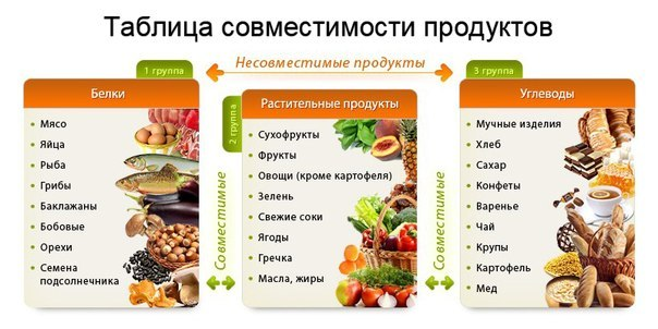 журнал питания для похудения
