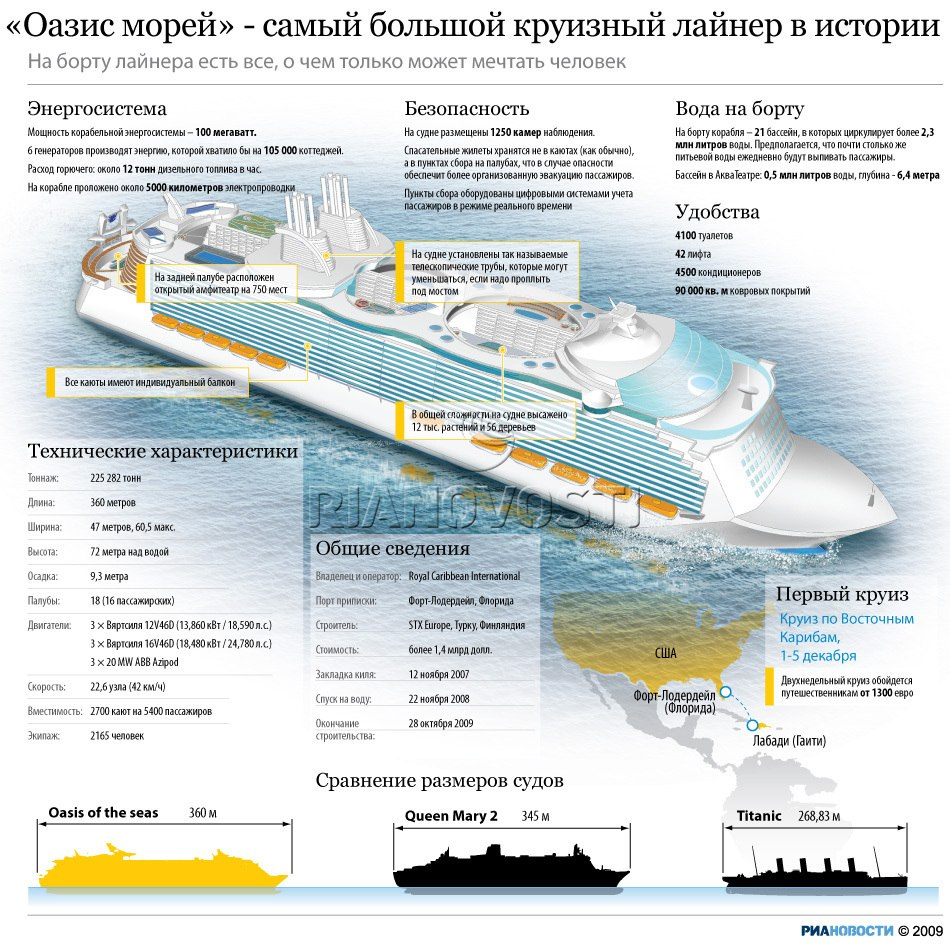 Морской круизный корабль oasis of the seas 5* (royal caribbean, класс стандарт)