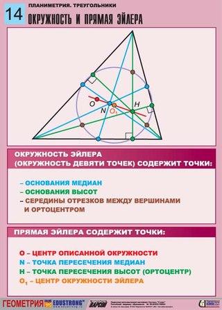 14. Планиметрия в таблицах.  Треугольники.