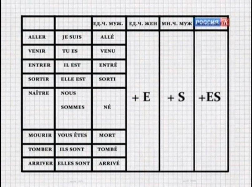Урок шестой (15.01.13):