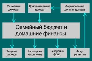 Далее, на этой же схеме мы видим, что домашние финансы, поступившие в семейный бюджет, делятся на четыре потока...