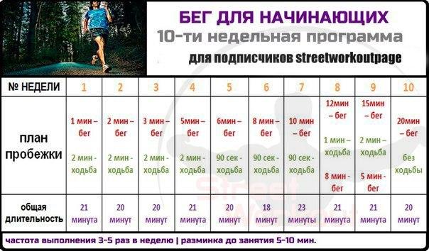Схема тренировок бег