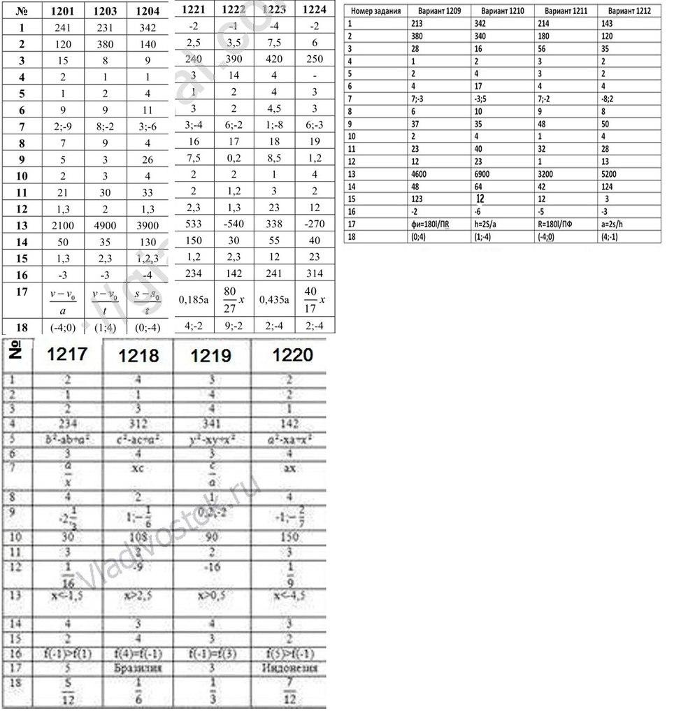 термобелья предлагают математика 9 класс вариант 726 ответы служит для