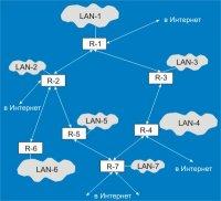 Рис. 1.3.  Схема построения сети Интернет.