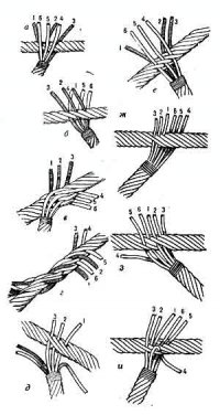 Плетение троса в петлю схема