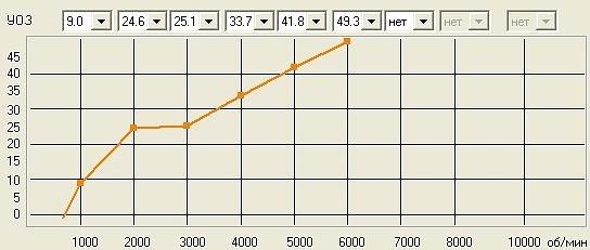 Графики УОЗ записанные в