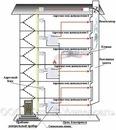 Дымоудаление - процесс удаления дыма и подачи чистого воздуха системой приточно-вытяжной противодымной вентиляции...