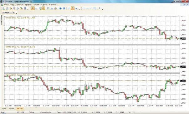 IKON Trader - удобство и гибкость интерфейса в сочетании с надежностью