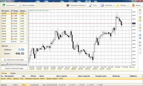 Торгуйте на рынке форекс через торговую платформу IKON Trader