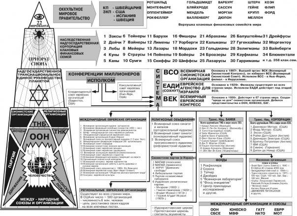 Структура глобального управления