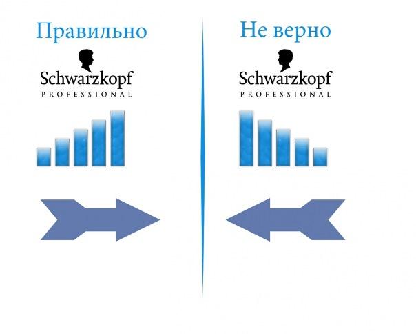 примеры верных поворотов элементов в странах с написанием с лева на право