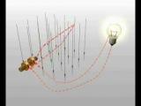 Получение переменного индукционного тока