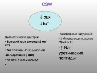 Особенности водно-электролитных нарушений в нейрореанимации