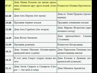 Правда о Пасхе и других Православных праздниках.