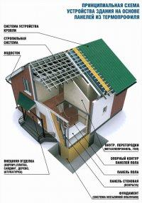 Преимущества строительства каркасного дома заключаются, прежде всего, в самых коротких сроках строительства, цене...