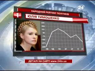 Тимошенко вновь возглавляет рейтинг самых популярных политиков недели