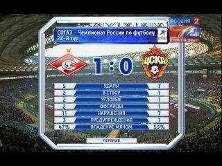 2011-08-28 Спартак - ЦСКА (сезон 2011-2012, 22 тур, 2-2)