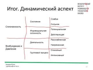Структура и динамика групп