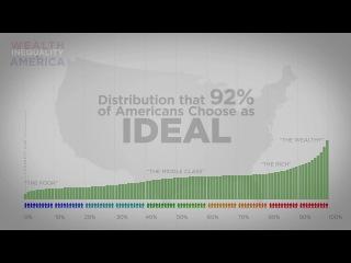 Финансовое неравенство в америцах