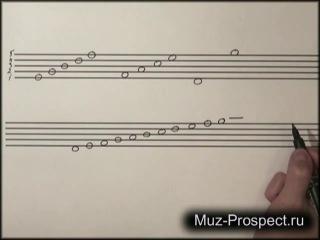 [Самоучитель игры на пианино (фортепиано) - Урок 3. Учимся читать ноты]
