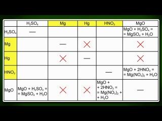 Химия. 11 класс. Урок 28. ЕГЭ. Неметаллы.