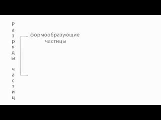 Русский язык. 7 класс. Урок 36. Разряды частиц. Формообразующие частицы.