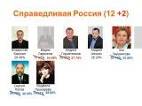 Выборы в ЗАКС СПб. Настоящие итоги и фальсификации. 4 декабря 2011 года