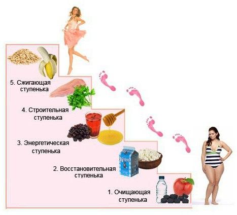 Химическая диета на 4 недели меню отзывы и результаты