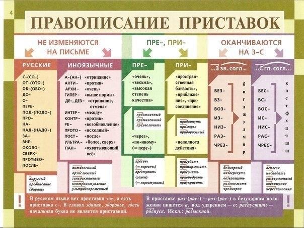 70 правил русского языка
