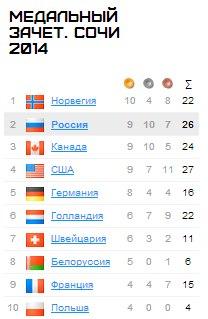 Зимние Олимпийские игры 2014 - Страница 2 Og1RgSKfvOk