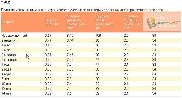 Анализ крови у ребенка в 1 месяц - норма Прикрепление к поликлинике Ясная улица (деревня Ямонтово)