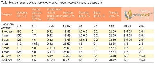 Общий анализ крови норма для ребенка 3 года Справка 086 у Арбатская (Арбатско-Покровская линия)