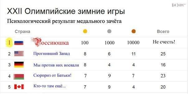 Зимние Олимпийские игры 2014 - Страница 3 NauISlv8gTo