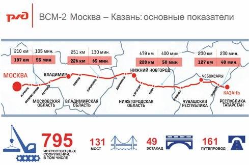 на трассу Москва—Казань
