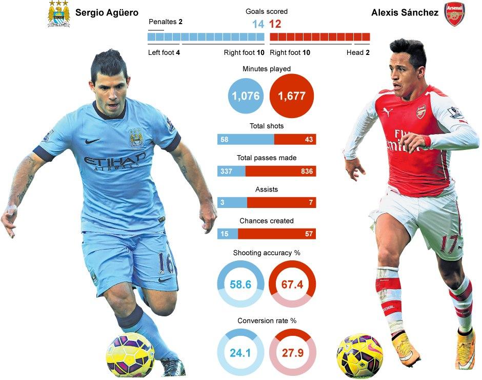 Постер к новости Sergio Agüero vs Alexis Sánchez