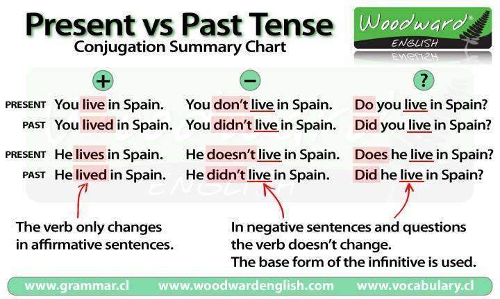english grammar questions on rules history