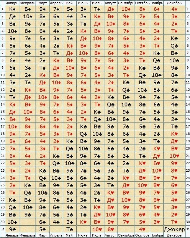 по гороскоп по дням рождения: