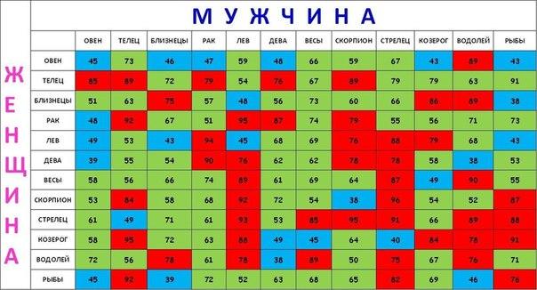 Таблица на совместимость по знакам зодиака