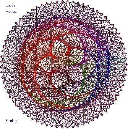 (орбиты Земли и Венеры) -