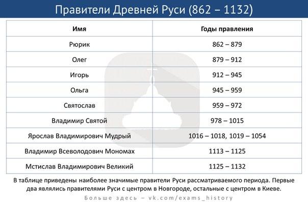 Картинки по запросу список правителей россии картинки