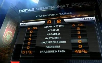 Статистика первого тайма