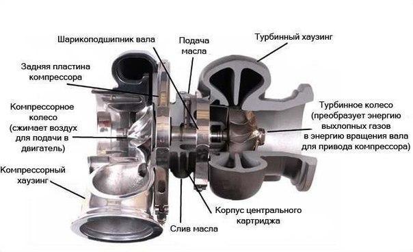 Устройство турбины автомобиля