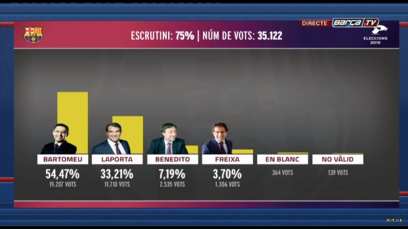 Бартомеу побеждает на выборах президента Барселоны - изображение 1