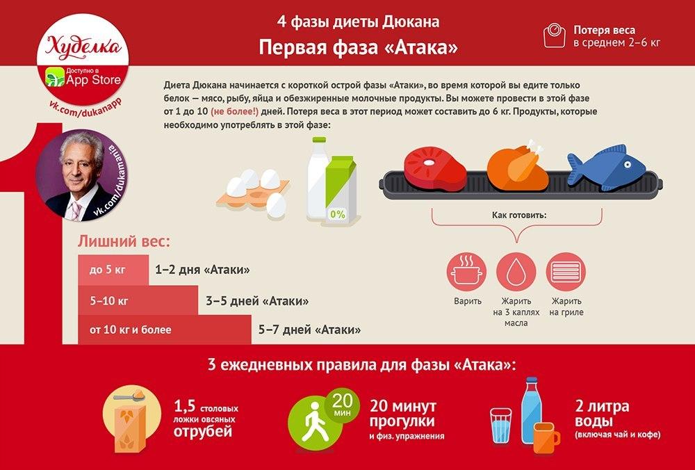 Изжога на диете дюкана