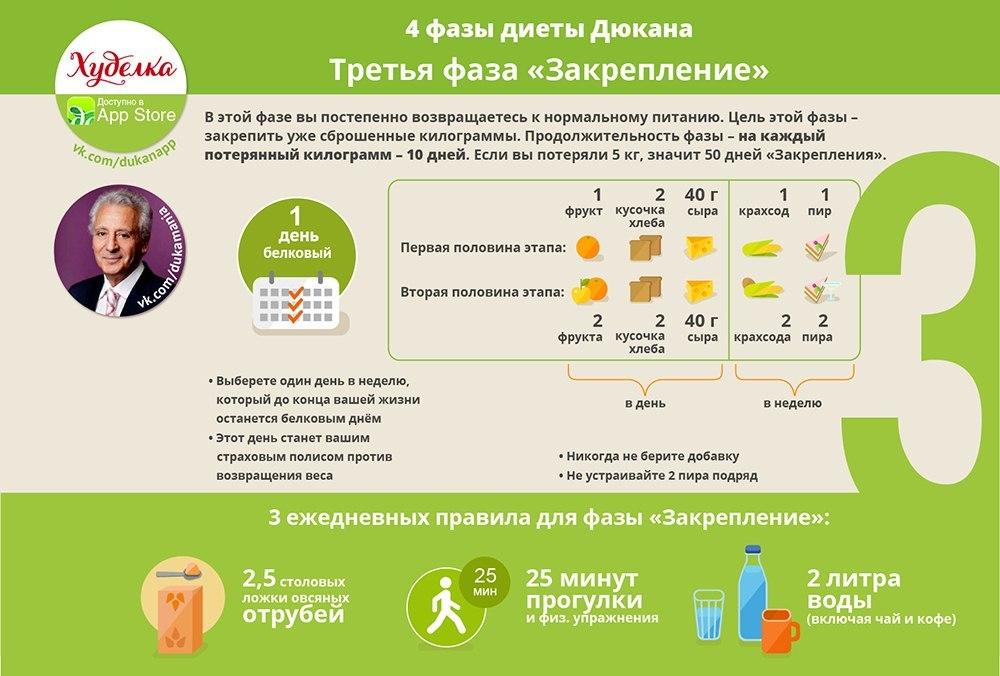 Диеты для похудения быстрое похудение  на Dietsru