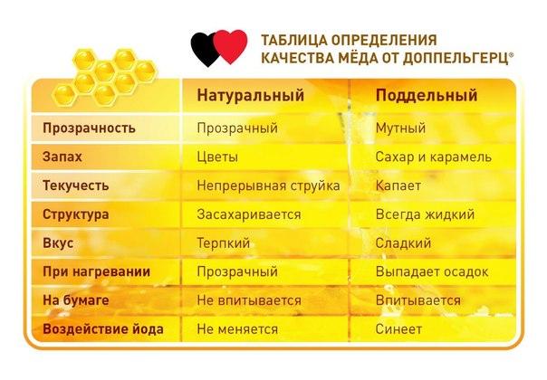 Как отличить натуральный мед от подделки в домашних условиях