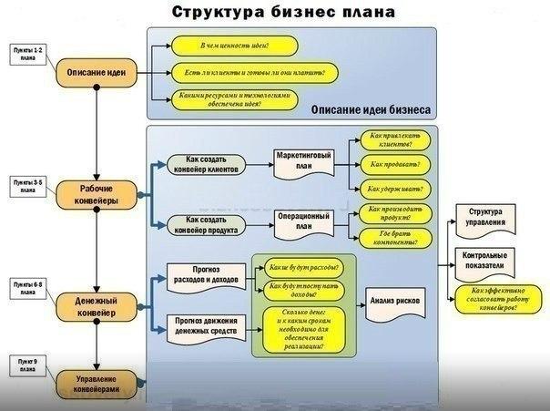 Структура бизнес-плана.