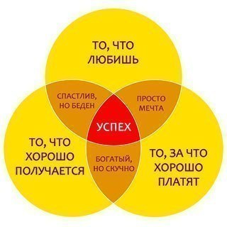 ФОРМУЛА УСПЕХА — ВСЁ ПРОСТО.