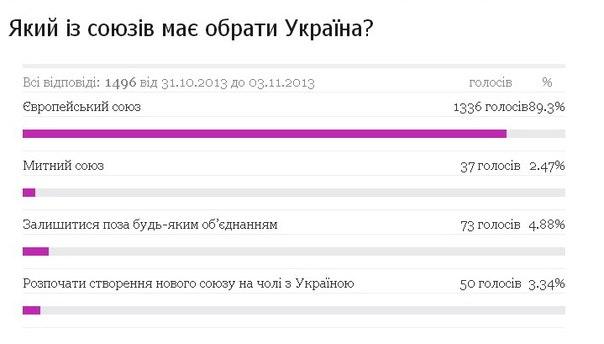 """Янукович не хочет быть """"губернатором Украины"""" в составе Российской империи, но и ассоциации с ЕС не желает, - Кличко - Цензор.НЕТ 2660"""